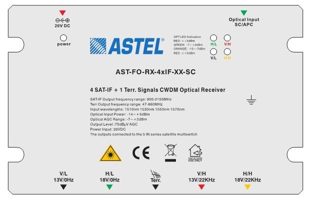 IF Fiber Optic Equipment