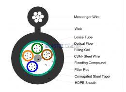 Multi Tube Single Mode for Aerial application