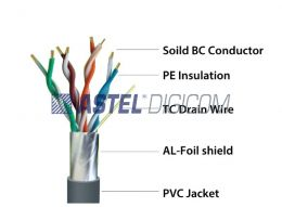 Single Shielded CAT5E Pure Copper for Indoor Application