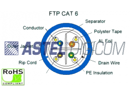 Single Shielded Pure Copper CAT 6 for Indoor Application